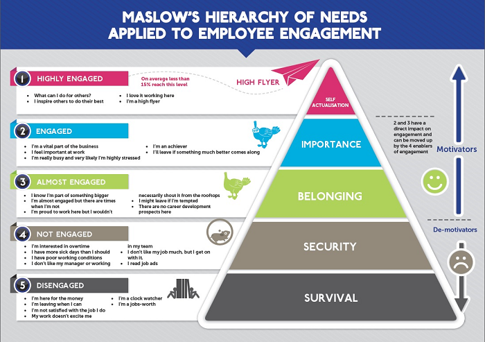 Maslows-Hierarchy-of-Needs-Employee-Engagement