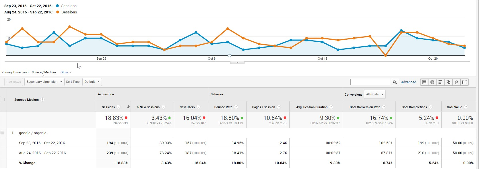 Google Analytics graph of month over month data