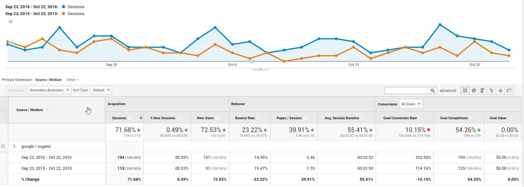 Google Analytics year over year data 30 days