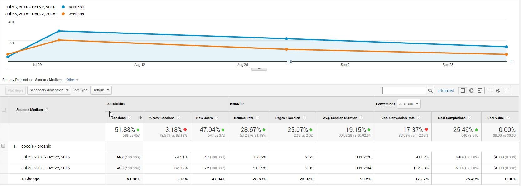 Google Analytics year over year graph 90 days