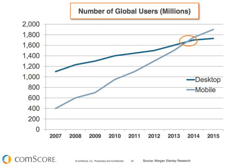Number of Global Users (Millions)