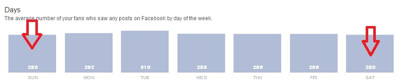 Facebook Insights - The average number of your fans who saw any posts on Facebook by day of the week.