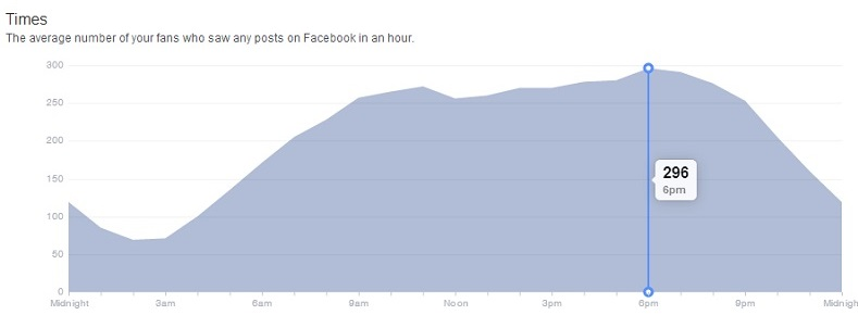 Facebook Insights - The average number of your fans who saw any posts on Facebook in an hour.