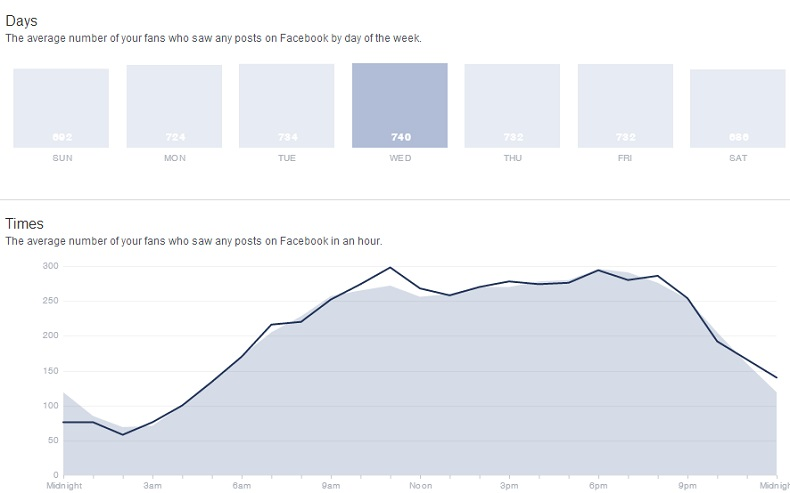 Facebook Insights - The average number of your fans who saw any posts on Facebook in an hour on Wednesday.